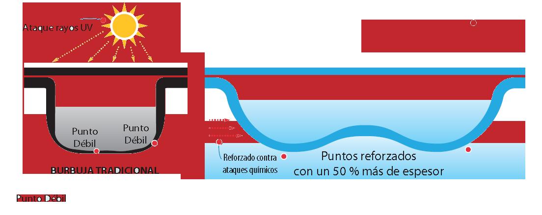 Cobertor solar 10 x 5 con orillo cosido en un ancho y seis for Manta solar piscina